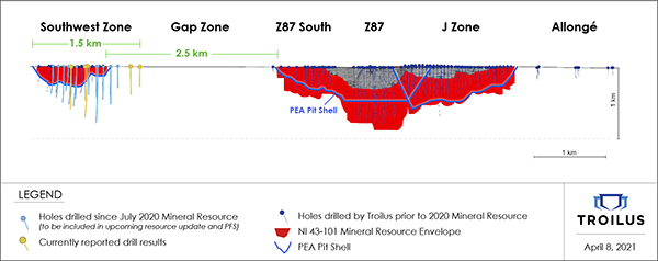 Figure 1 - Longitudinal Section of the Main Mineral Zones & Near-Term Targets at Troilus